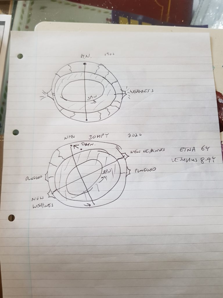 Magnetic field movement and pressures